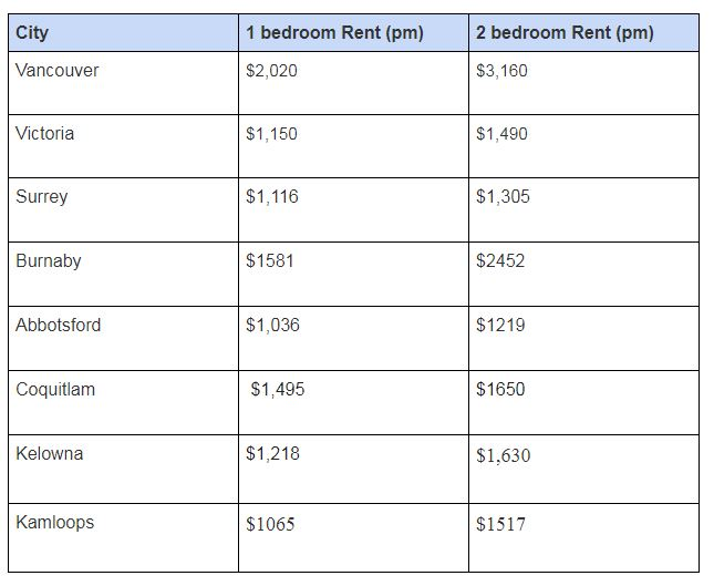 average rents in canada