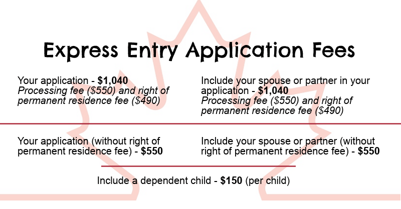 Express Entry Application Fees