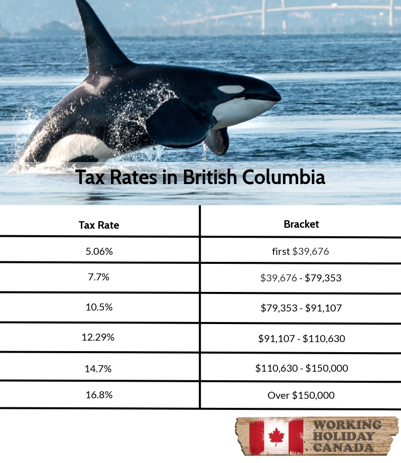 Tax rates in British Columbia