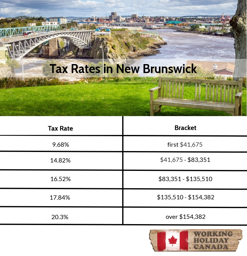 Tax Rates in New Brunswick