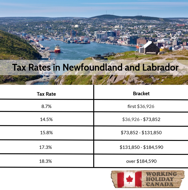 Tax rates in Newfoundland and Labrador