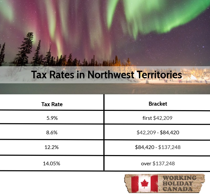 Northwest Territories tax rates