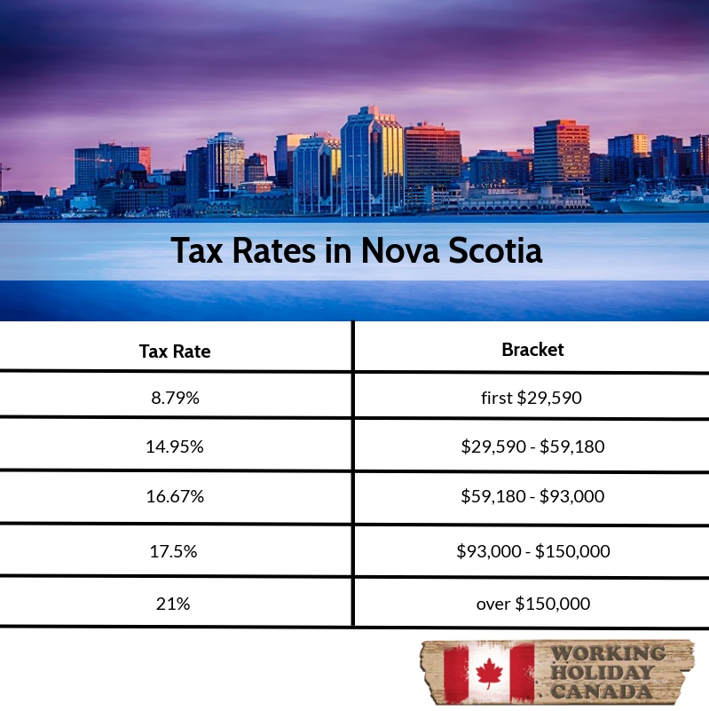 Nova Scotia tax rates