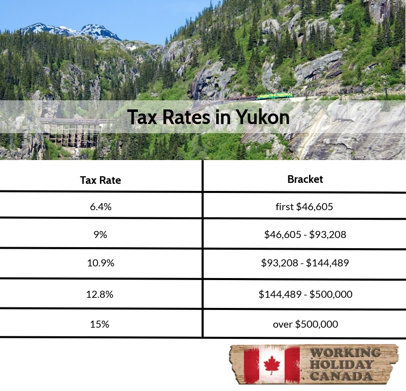 Tax rates in Yukon
