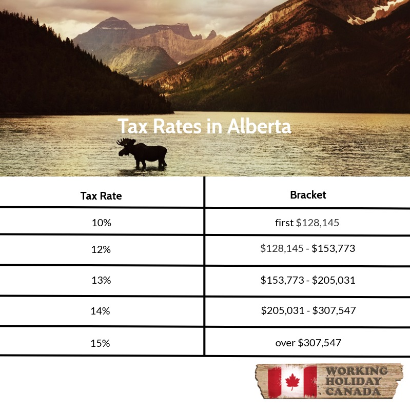Tax rates in Alberta