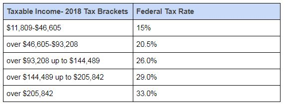 federal tax rates 2