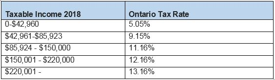 tax rates Ontario