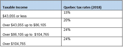 Provincial income tax rates Quebec 2018