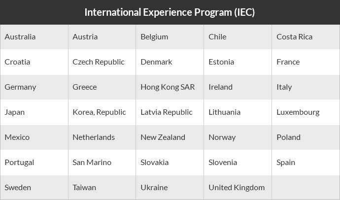 IEC countries list