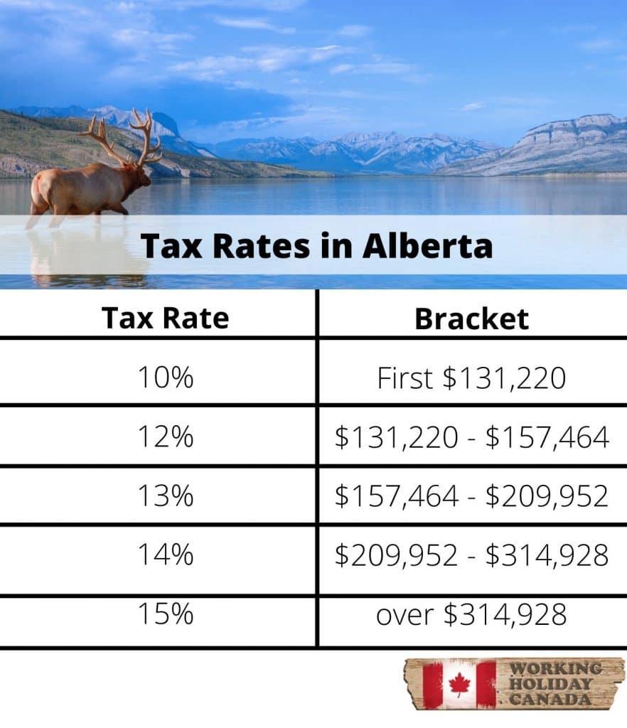 Alberta Tax Brackets