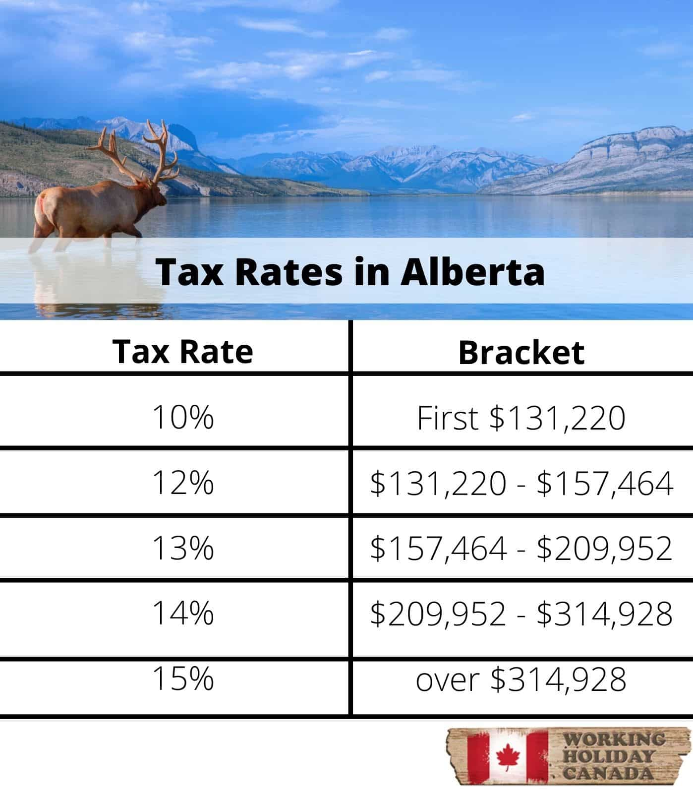 The Basics of Tax in Canada-Alberta tax rates