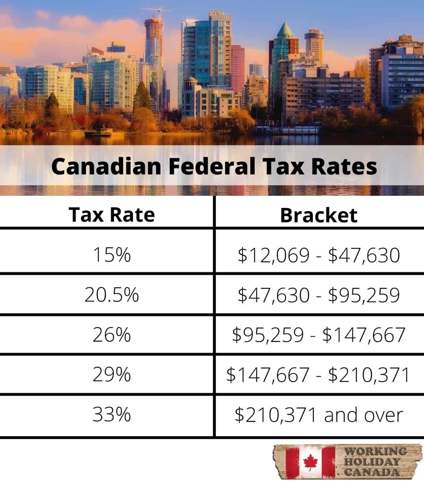 The Basics of Tax in Canada-Canadian Federal rates