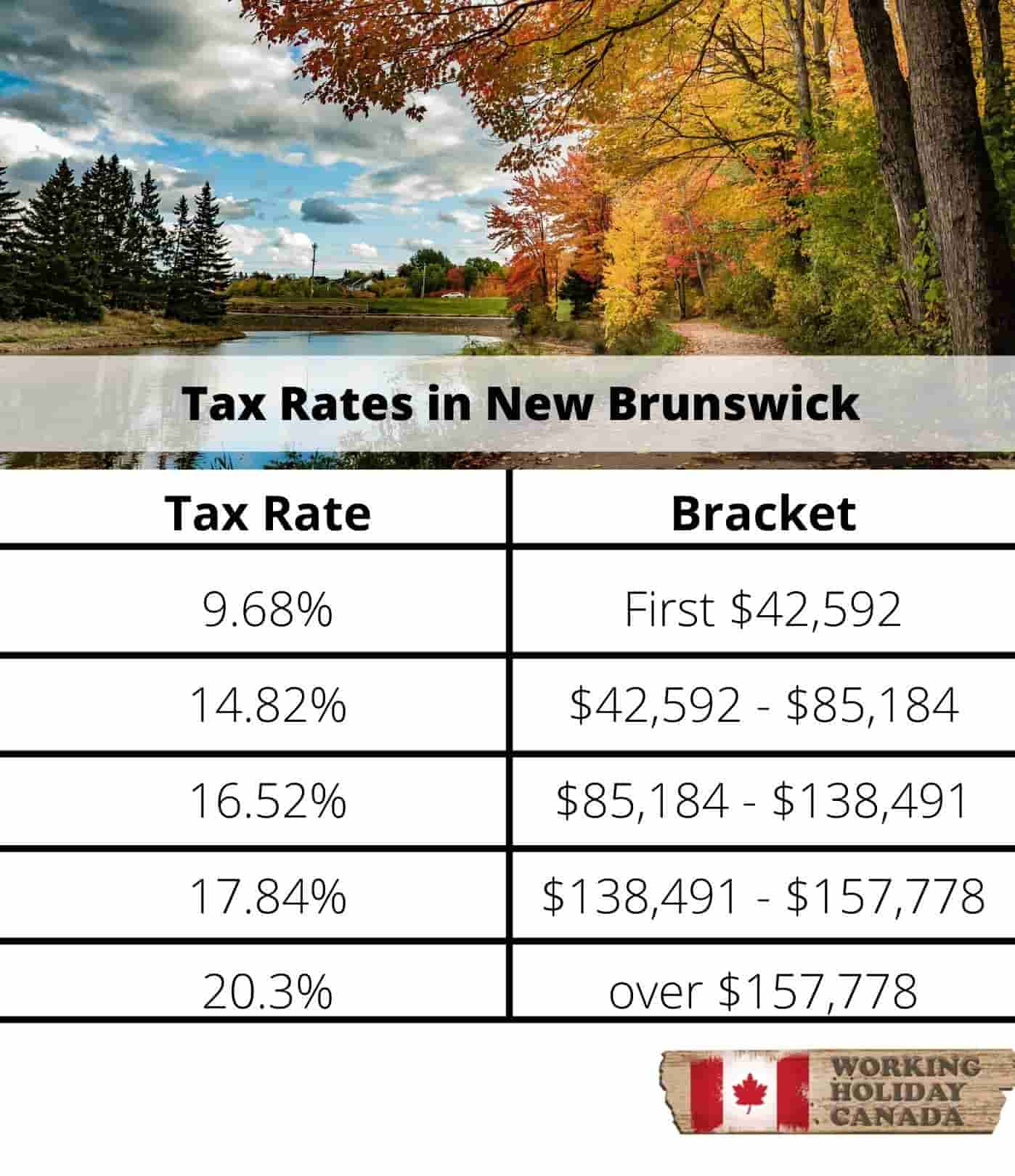 New Brunswick tax rates