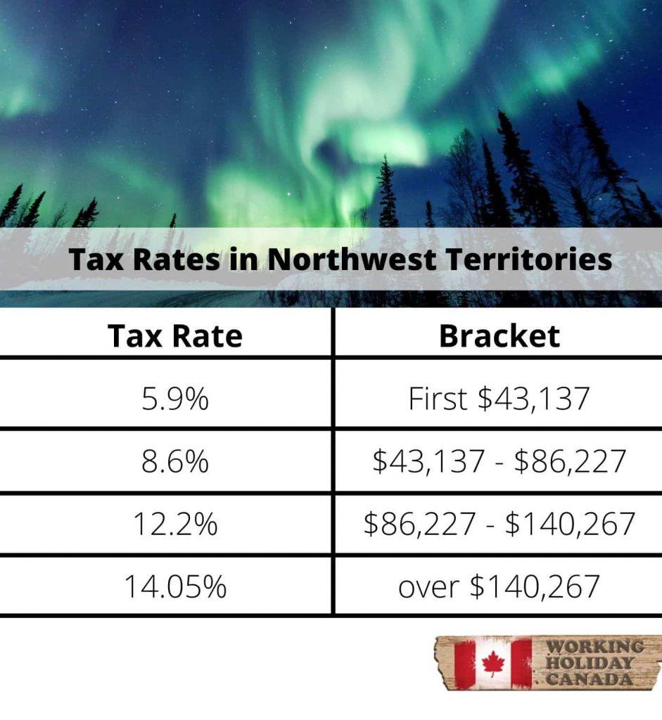 Northwest territories tax rates