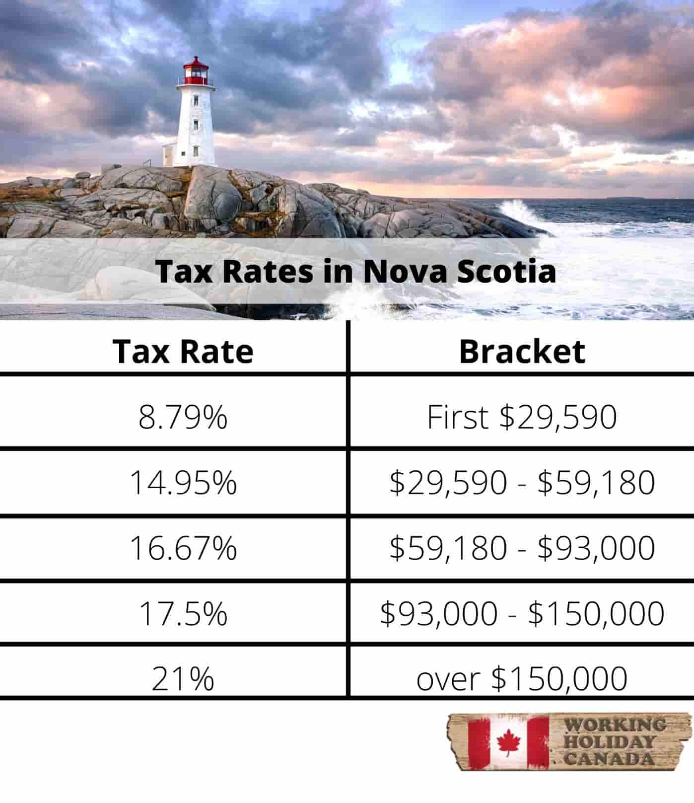 Nova Scotia tax brackets