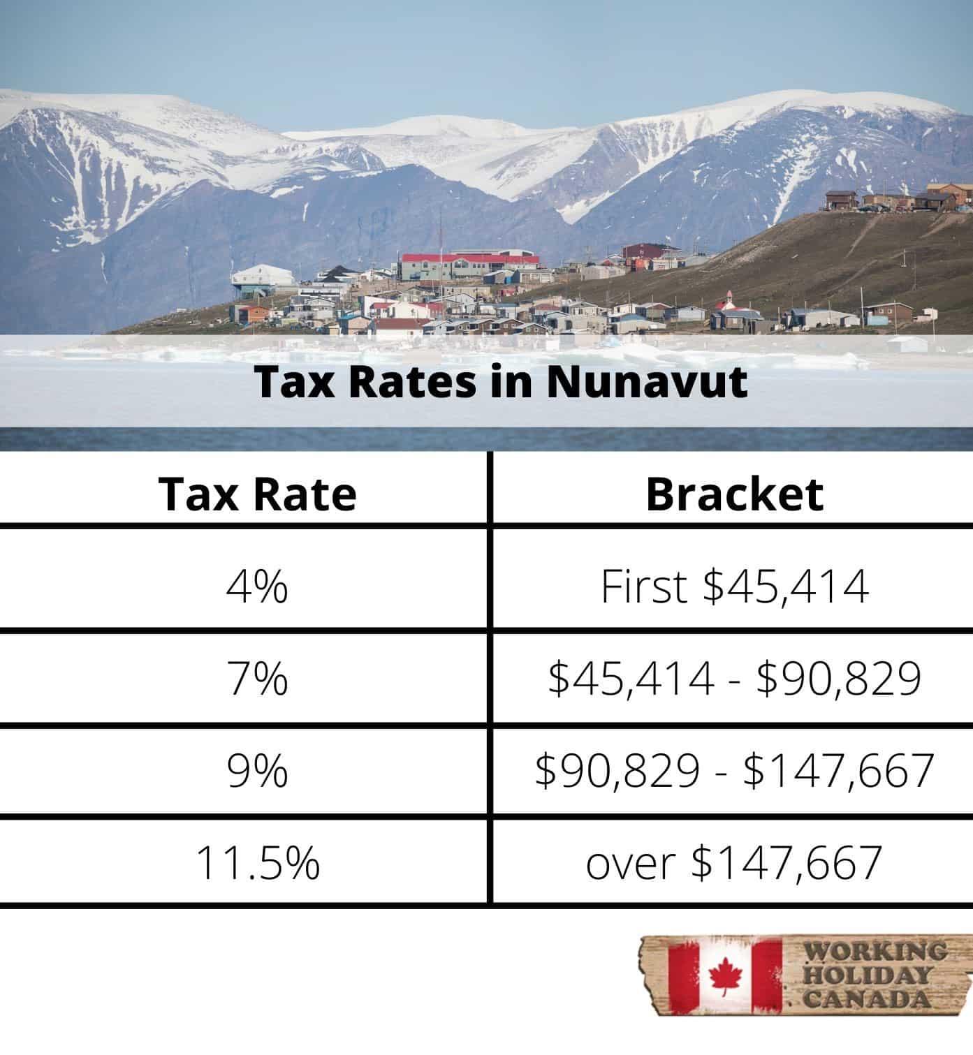 Nunavut tax brackets