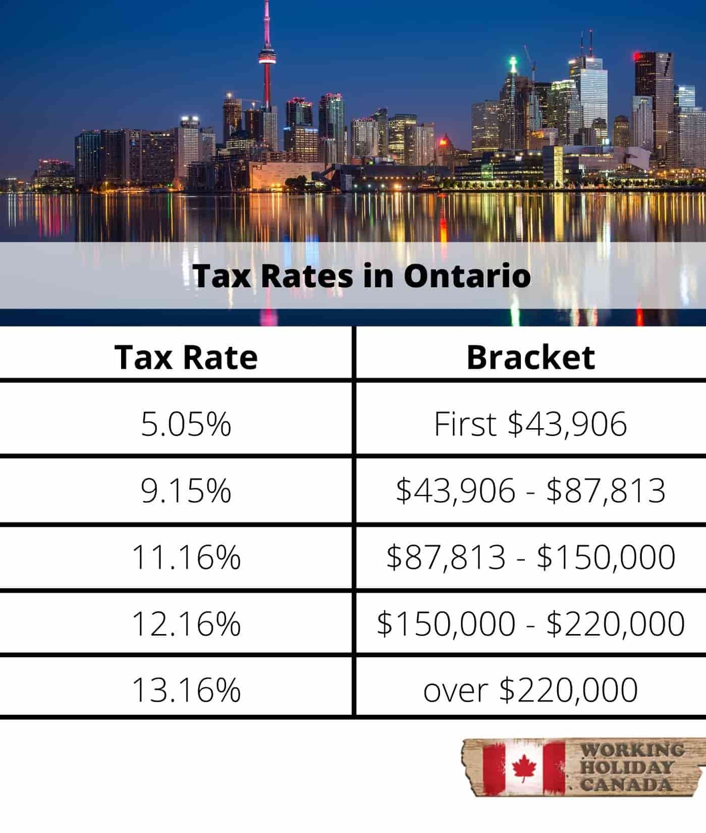 Ontario tax brackets