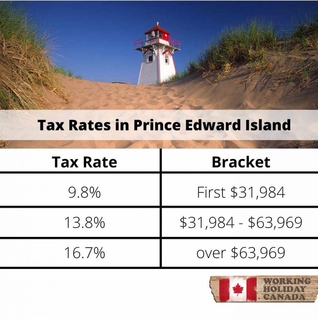 Prince Edward Island tax rates