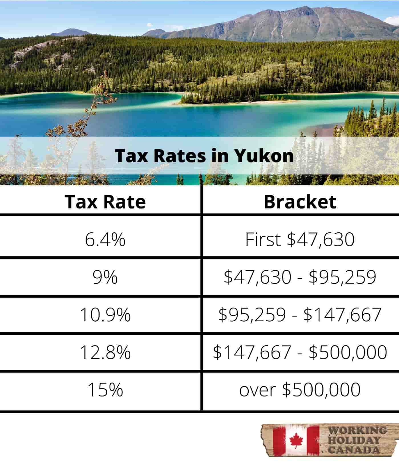 Yukon Tax Rates