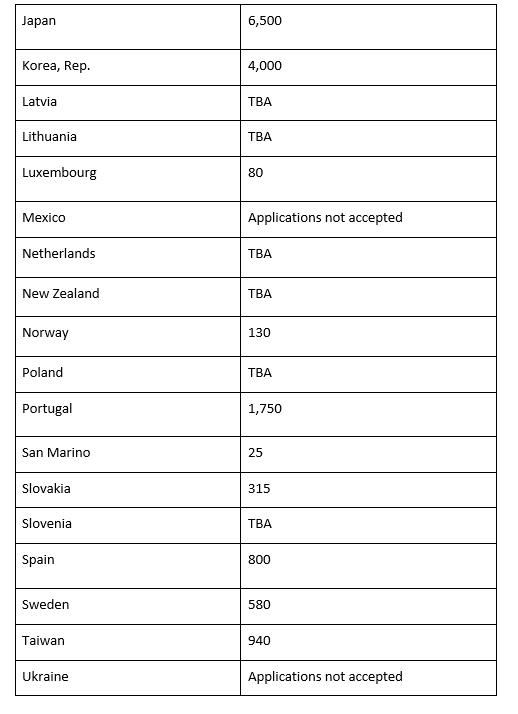 Canada IEC Visa program countries